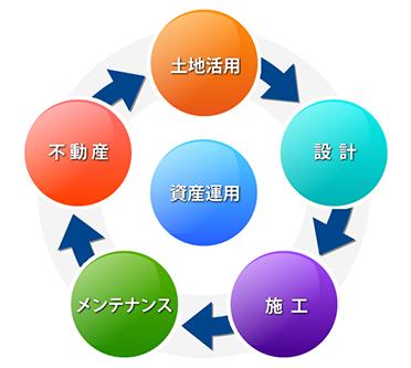 運用サイクル